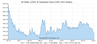 Us Dollar Usd To Colombian Peso Cop History Foreign