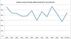 Charts Of The Day Mutual Fund Outperformance Edition