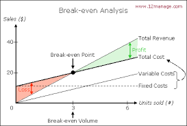 Break Even Chart All About Break Even Point Analysis 12manage