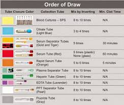 Labcorp Tube Color Chart Labcorp Tube Additive Guide Related Keywords Suggestions