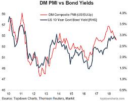 10 Year Bond Yield Chart Chart Dm Flash Pmi Vs 10 Year Bond Yields