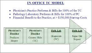 File In Office Tc Model Chart Jpg Wikipedia