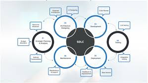 What Is Sdlc What Is Sdlc Different Phases And Models Of Sdlc