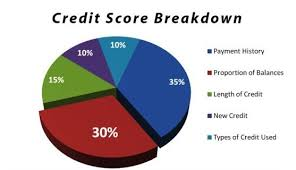 Credit Score Breakdown Pie Chart Credit Repair Services Smart Money Management