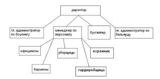 Курсовая работа Создание своего предприятия ru Основные ресурсы используемые организацией это люди Персонал предприятия это состав постоянно работающих на данном предприятии сотрудников