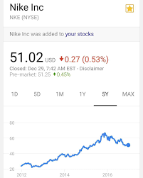 Good Thursday You Looking At A 5 Year Chart Of Nike