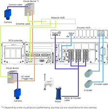 configuration of the conveyor tracking system two conveyors wiring diagram