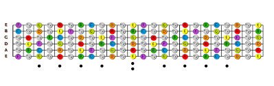 Notes On A Fretboard Chart Guitar Fretboard Notes Printable