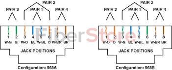 how to terminate cat5e cat6 network cables rj45 keystone the pairs two and three orange and green wire pairs are interchanged t568b is very common in the usa in the rj45 keystone jacks both t568a and t568b