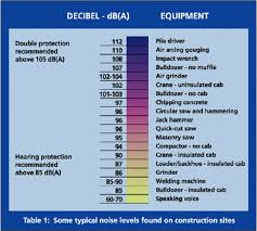 Osha Noise Exposure Chart Elcosh Oshas Approach To Noise Exposure In Construction