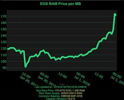 Ram Price Chart 2018 Eos Ram Fees Account Reaches 1 28m Eos Leading To Deflation
