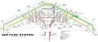c 130 aircraft fuel system diagram all about repair and wiring c aircraft fuel system diagram aircraft fuel system schematic wiring engine diagram c aircraft