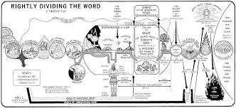 Biblical Dispensations Chart Scary Truth About The World Click To View The Seven 7
