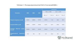 Презентация на тему Курсовая работа по дисциплине экономика  3 Таблица 1 Размеры производства