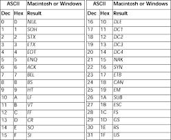 Ascii Control Code Chart Ascii Codes