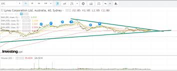 lyc asx chart lynas corporation limited asx lyc todays chart