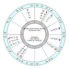 Michael Jackson Astrology Death Chart Paris Jackson The Neverland Child Astroinform With