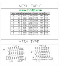 Wire Mesh Size Chart Screen Mesh Sizes Chart Www Bedowntowndaytona Com