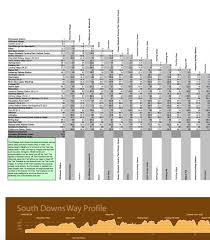 Pennine Way Distance Chart Mileage Calculator And Profile Chart National Trails