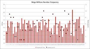 Mega Million Winning Number Images Thecelebritypix
