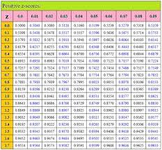 Z Score Table