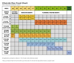Vitalink Hydro Max Feed Chart Download Yours Growell