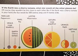How Kids Can Compare Planet Sizes Plus Free Printable Wild