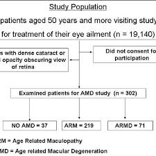 Age Related Macular Degeneration Eye Chart Flow Chart Showing Study Population And Examined Sample For