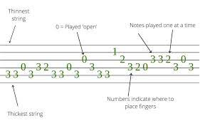 The symbols you'll see on pages of sheet music have been used for hundreds of years. How To Read Guitar Tabs Understand Tablature Quick Easy