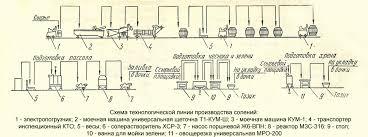 Технологическая линия производства солений Сельскохозяйственные  Схема технологической линии производства солений 1 электропогрузчик 2 моечная машина универсальная щеточная Т1 КУМ Ш 3 моечная машина К УМ 1
