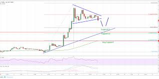 Ripple Chart Ripple Price Analysis Xrp Usd Uptrend Intact For This
