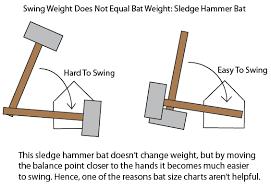 mlb bats calculate swing weight