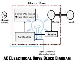 block diagram electrical wiring diagram library block diagram of electrical drive wiring diagram onlinewhat are electrical drives ac drives dc