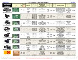 Cinema Camera Lens Comparison Charts Canon Rumors