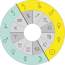 Free Natal Chart Love Compatibility Ruling Planets Of The Zodiac Signs Houses Aquarius Love
