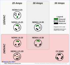 nema l14 20p wiring diagram nema l14 30r plug diagram \u2022 wiring l14-30 to l5-30 wiring diagram at Nema L14 30 Wiring Diagram