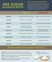 Sugar Alcohol Chart The 8 Safest Natural Sweeteners To Use Drjockers Com
