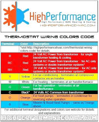 house wiring color code picswe com house wires color code house wires color code thermostat wiring colors code control house speaker wire
