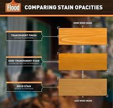 Flood Solid Stain Microliving Co