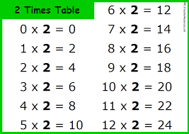 Times Table Songs - 12Z Online Learning