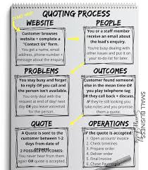 5 Steps To Improve Your Quoting Process Alicia Menkveld