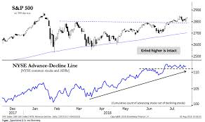 Hot Chart The A D Line Is Roaring Higher The Reformed Broker