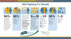 Check Out Allergy Asthma Networks New Infographic On How