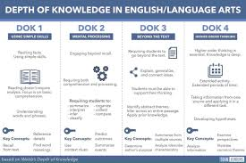 Dok Chart How To Implement Depth Of Knowledge In English Language Arts