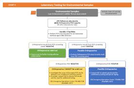 Chart 4 Laboratory Testing For Environmental Samples