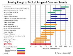 Does Loud Snoring Affect Hearing Wayne Staab Waynes World
