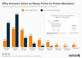 Chart Why Amazon Gives So Many Perks To Prime Members