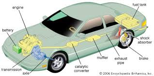 automobile com the major functional components of an automobile