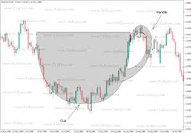 Babypips Chart Patterns Cup And Handle Pattern