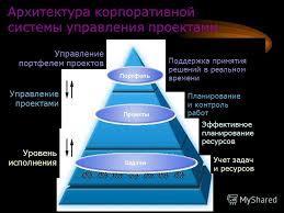 Презентация на тему Системы управления проектами Студенты группы  8 Архитектура корпоративной системы управления проектами